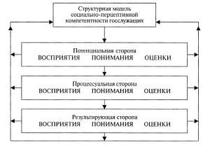 структурная модель компетентности госслужащих